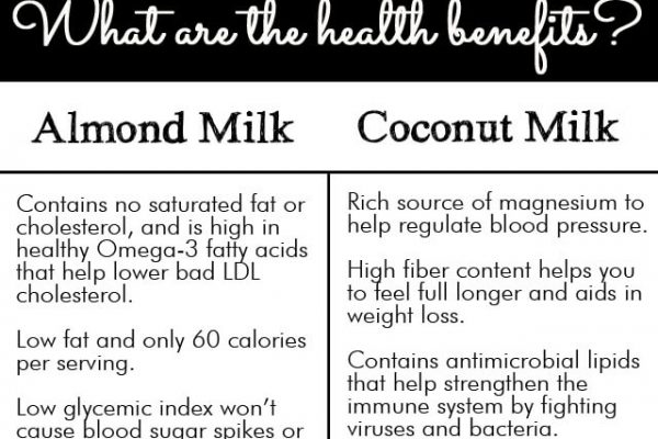 Health Benefits of Almond and Coconut Milk